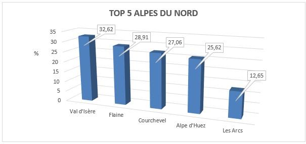 top-stations-ski-alpes-nord-handski