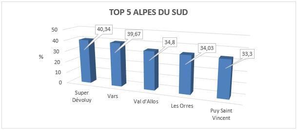 top-stations-ski-alpes-sud-handski