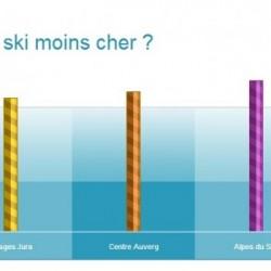 Les bons plans ski par Ski Express